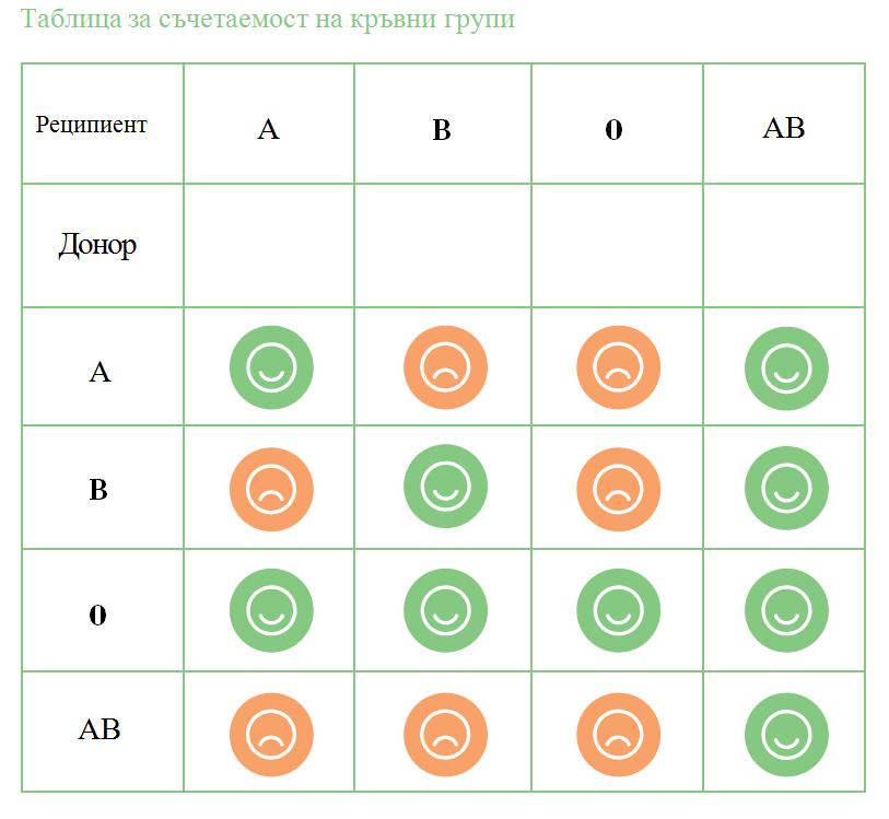 Таблица за съчетаемост на кръвни групи